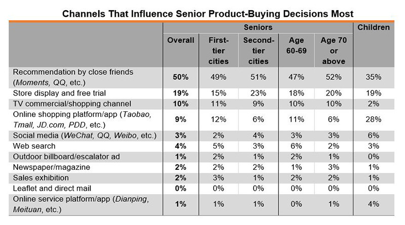 Table: Channels That Influence Senior Product-Buying Decisions Most