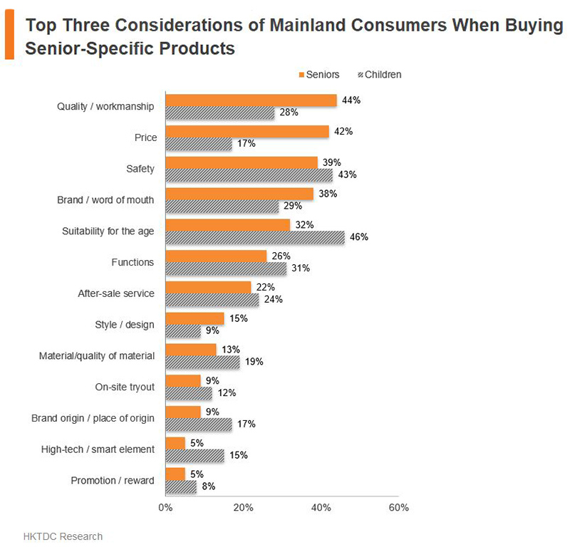 Chart: Top Three Considerations of Mainland Consumers When Buying Senior-Specific Products