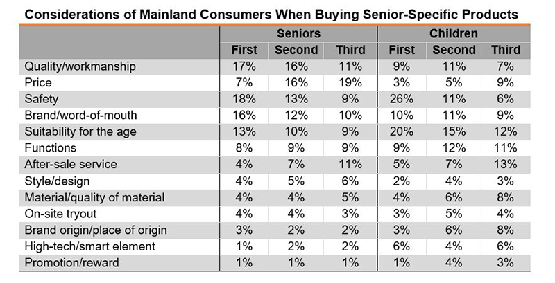 Table: Considerations of Mainland Consumers When Buying Senior-Specific Products