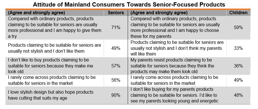 Table: Attitude of Mainland Consumers Towards Senior-Focused Products