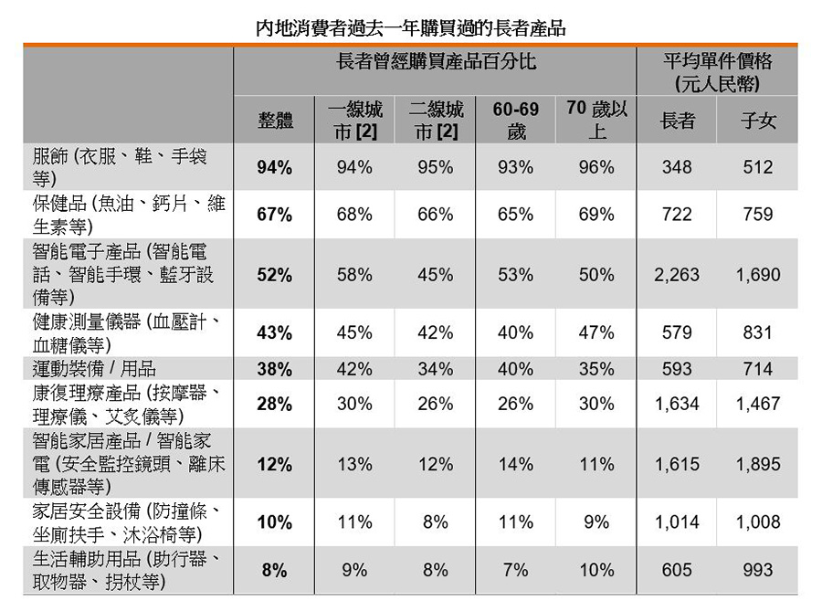 表:内地消费者过去一年购买过的长者产品