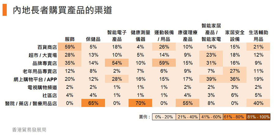 表:内地长者购买产品的渠道