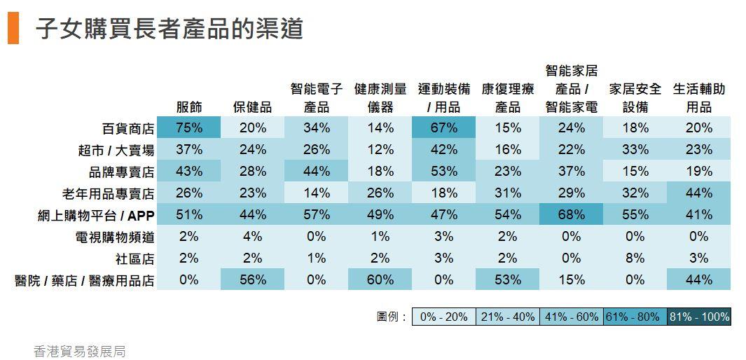 表:子女购买长者产品的渠道