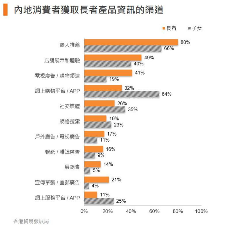 图:内地消费者获取长者产品信息的渠道