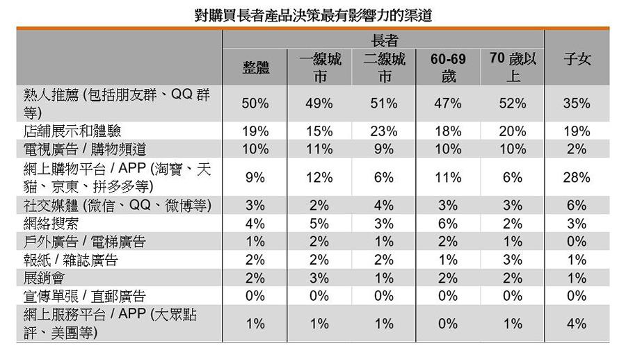 表:对购买长者产品决策最有影响力的渠道