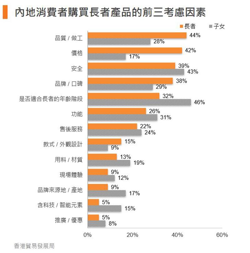 图:内地消费者购买长者产品的前三考虑因素