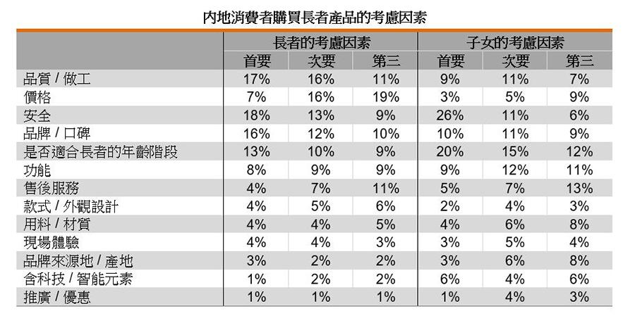 表:内地消费者购买长者产品的考虑因素