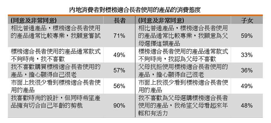 表:内地消费者对标榜适合长者使用的产品的消费态度