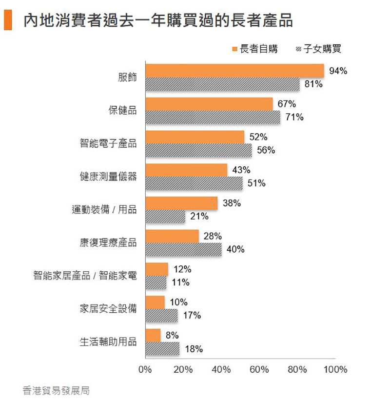 图:内地消费者过去一年购买过的长者产品