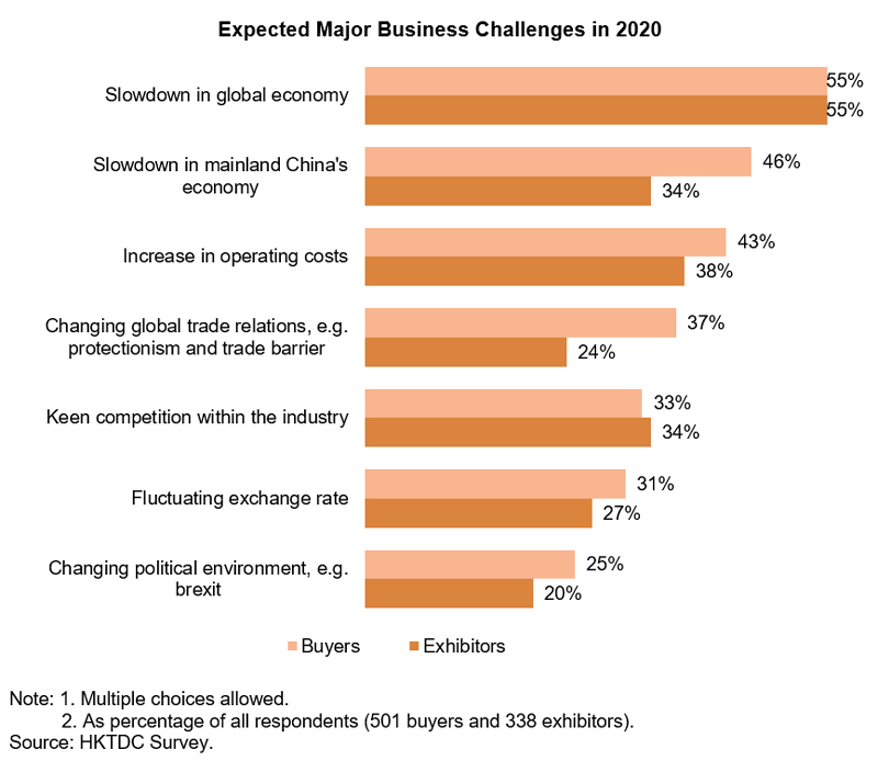 Chart: Expected Major Business Challenges in 2020 (Watch and Clock)