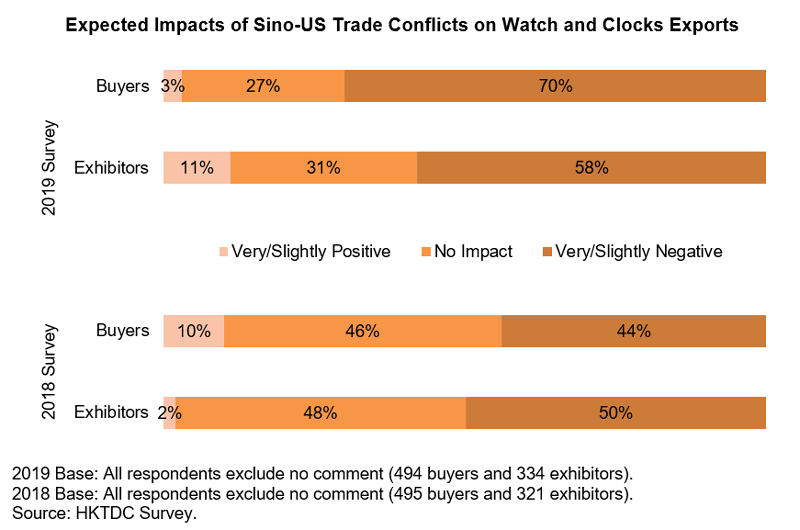 Chart: Expected Impacts of Sino-US Trade Conflicts on Watch and Clock Exports