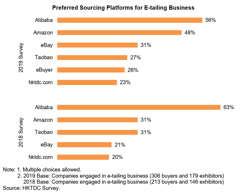 Chart: Preferred Sourcing Platforms for E-tailing Business (Watch and Clock)