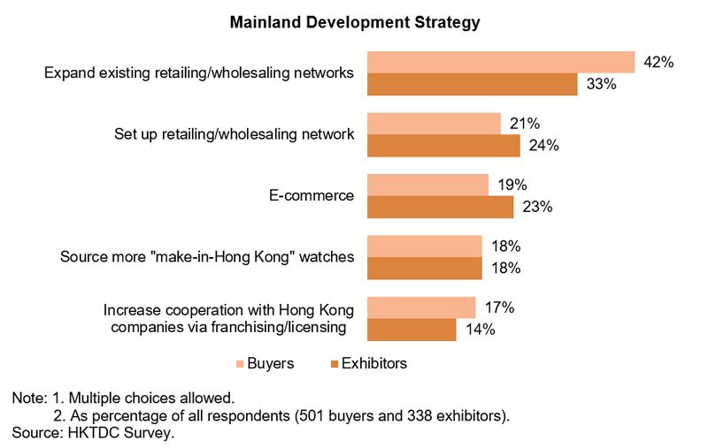 Chart: Mainland Development Strategy (Watch and Clock)