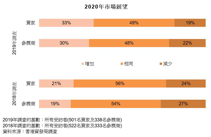图表:2020年市场展望(钟表)