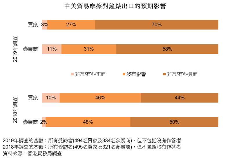 图表:中美贸易摩擦对钟表出口的预期影响