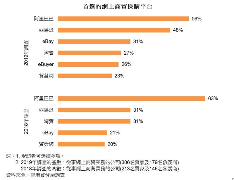 图表:首选的网上商贸采购平台(钟表)