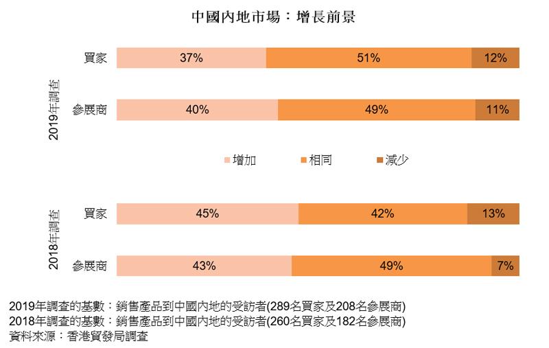 图表:中国内地市场:增长前景(钟表)