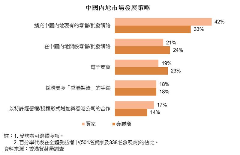 图表:中国内地市场发展策略(钟表)