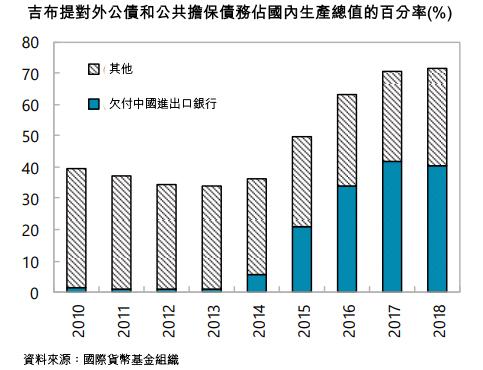 圖: 吉布提對外公債和公共擔保債務佔國內生產總值的百分率(%)