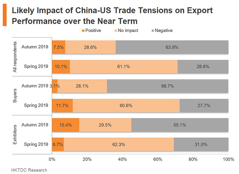 Chart: Likely Impact of China-US Trade Tensions on Export Performance over the Near Term