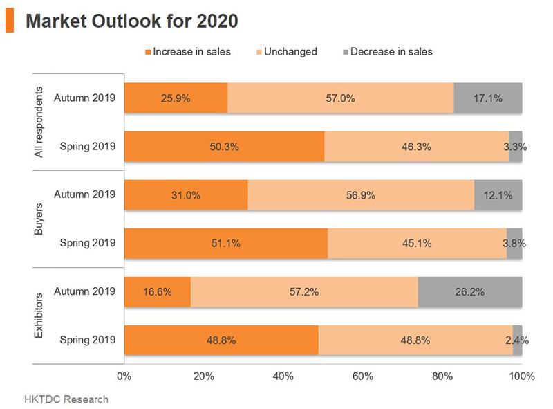 Chart: Market Outlook for 2020