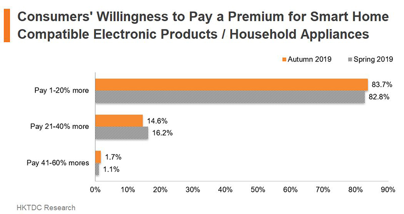 Chart: Consumers' Willingness to Pay a Premium for Smart Home Compatible Electronic Products or Hous