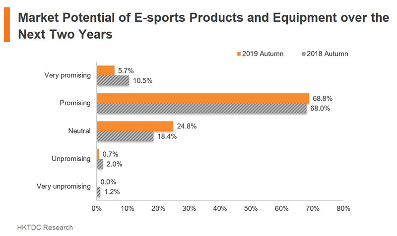 Chart: Market Potential of E-sports Products and Equipment over the Next Two Years