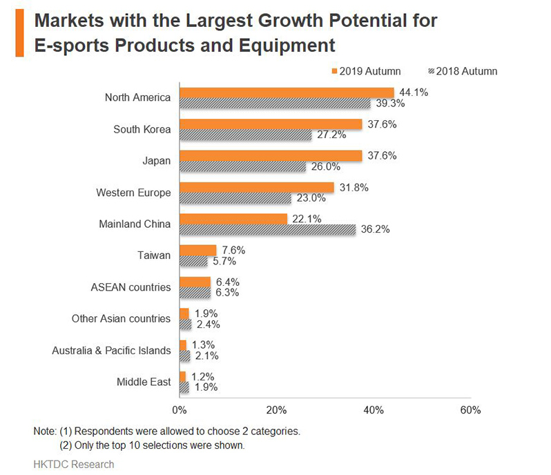 Chart: Markets with the Largest Growth Potential for E-sports Products and Equipment