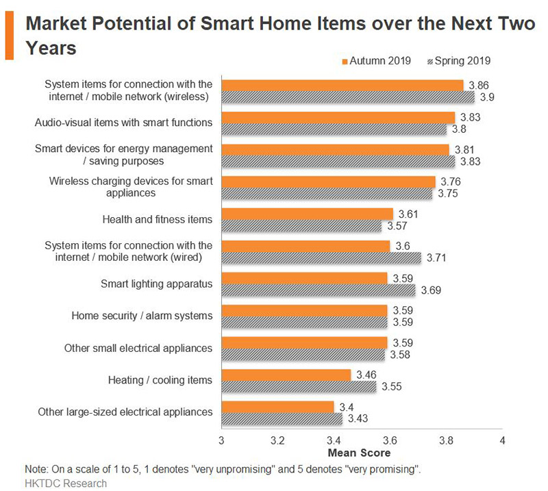 Chart: Market Potential of Smart Home Items over the Next Two Years