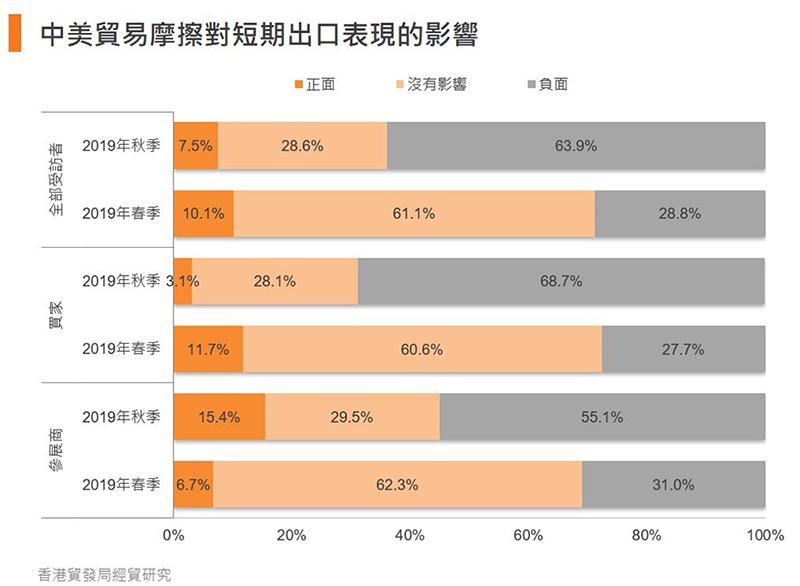 圖:中美貿易摩擦對短期出口表現的影響
