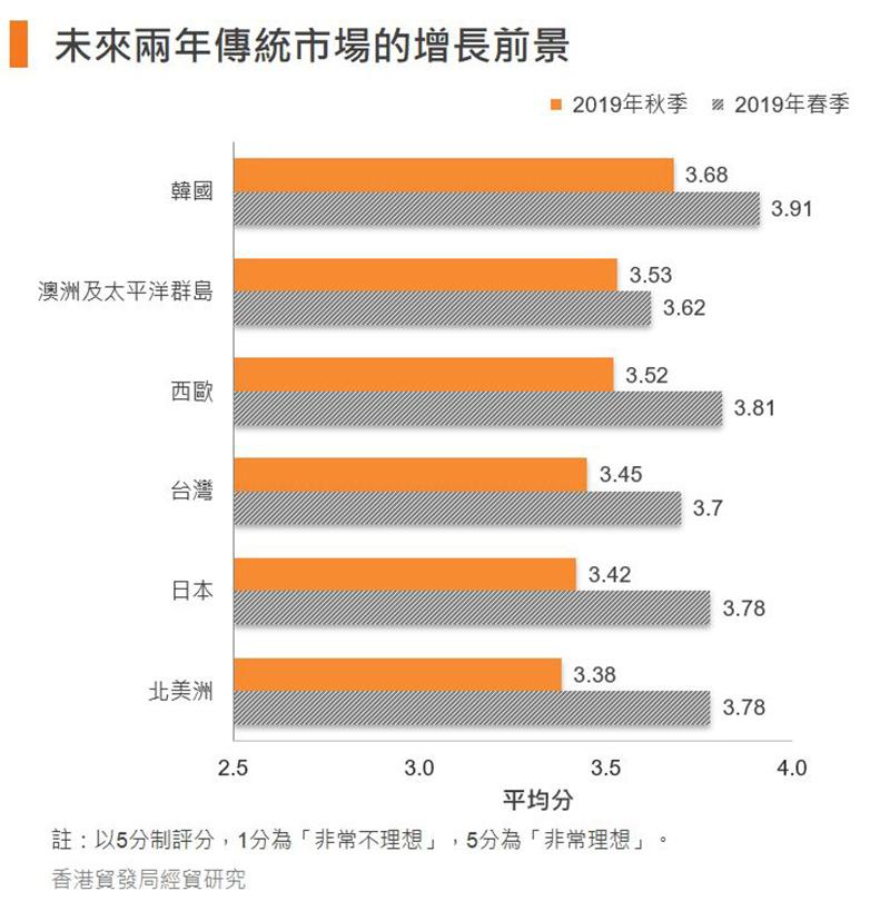 圖:未來兩年傳統市場的增長前景