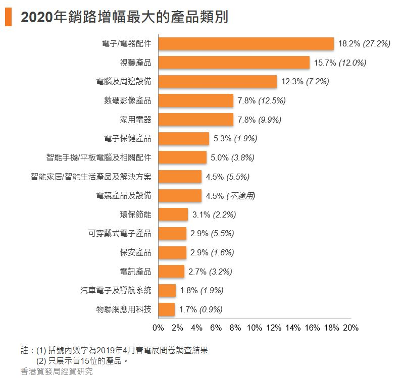 圖:2020年銷路增幅最大的產品類別