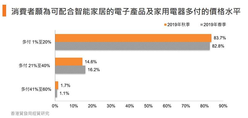 圖:消費者願為可配合智能家居的電子產品及家用電器多付的價格水平