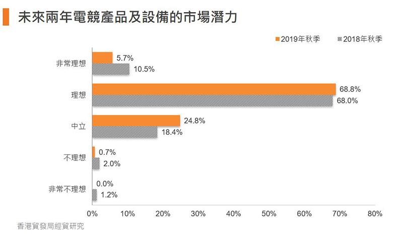 圖:未來兩年電競產品及設備的市場潛力