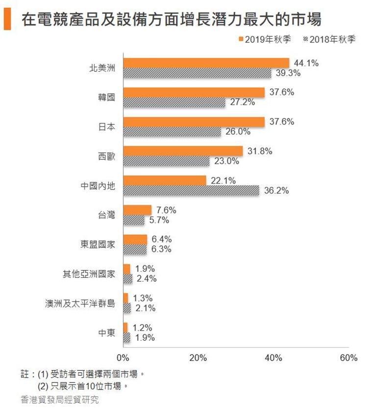 圖:在電競產品及設備方面增長潛力最大的市場