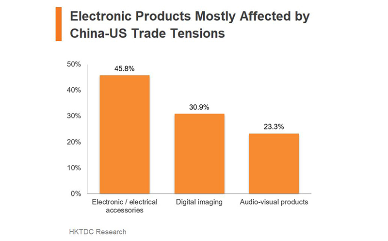 Chart: Electronic Products Mostly Affected by China-US Trade Tensions