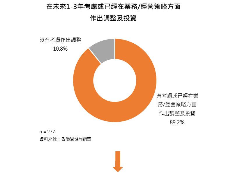 圖:在未來1-3年考慮或已經在業務/經營策略方面作出調整及投資