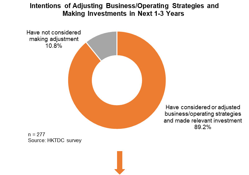 Photo: Intentions of Adjusting Business Operating Strategies and Making Investments in Next 1-3 Year