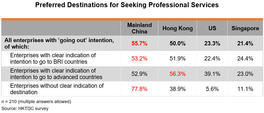 Table: Preferred Destinations for Seeking Professional Services