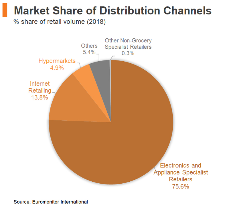 Chart: Market Share of Distribution Channels