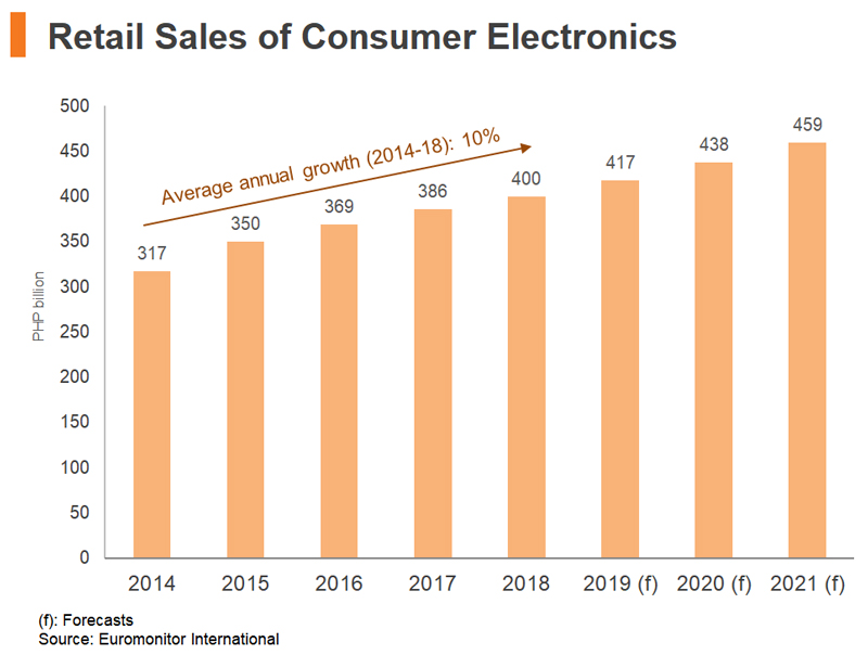 Chart: Retail Sales of Consumer Electronics