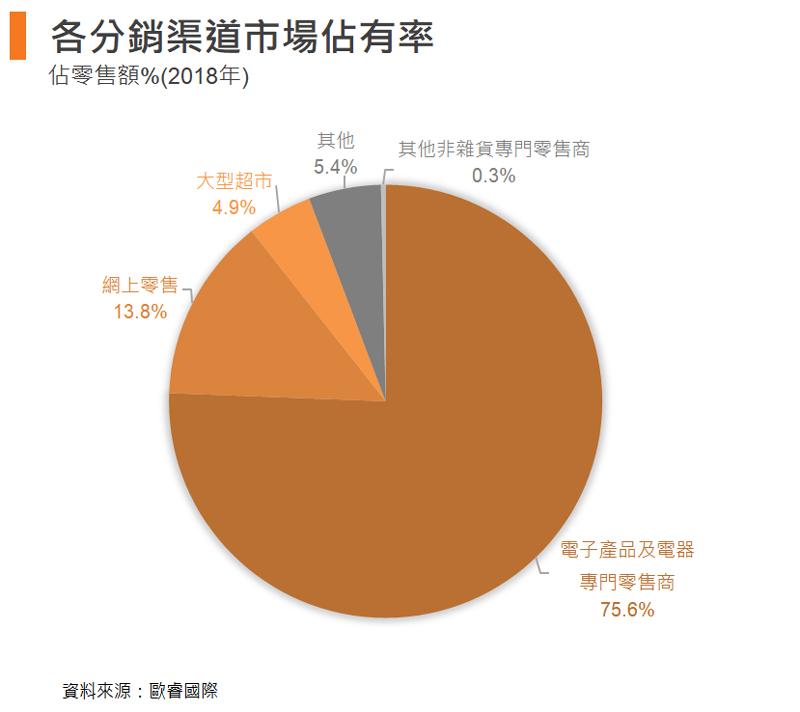 表: 各分销渠道市场占有率