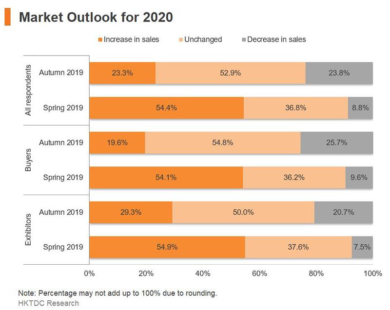 Chart: Market Outlook for 2020
