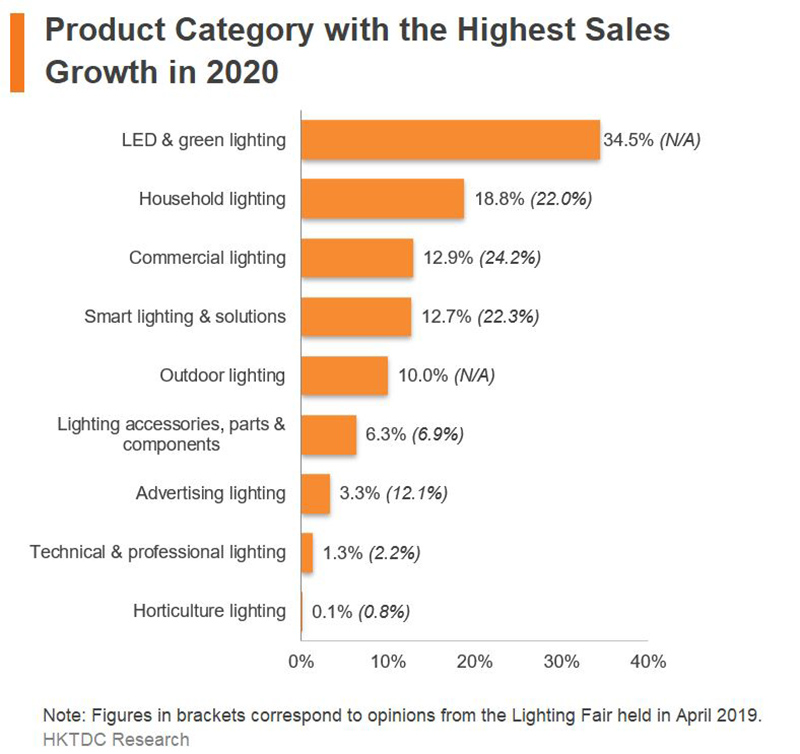 Chart: Product Category with the Highest Sales Growth in 2020