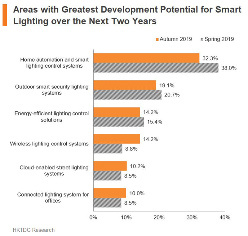 Chart: Area with Greatest Development Potential for Smart Lighting over the Next Two Years