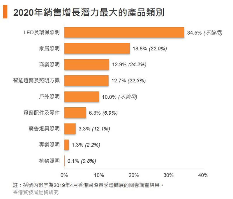 圖:2020年銷售增長潛力最大的產品類別