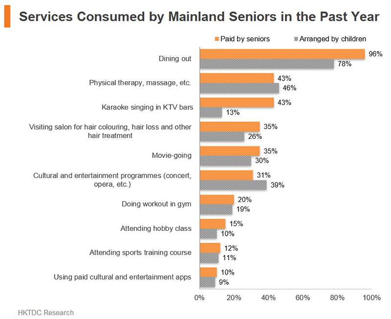 Chart: Services Consumed by Mainland Seniors in the Past Year