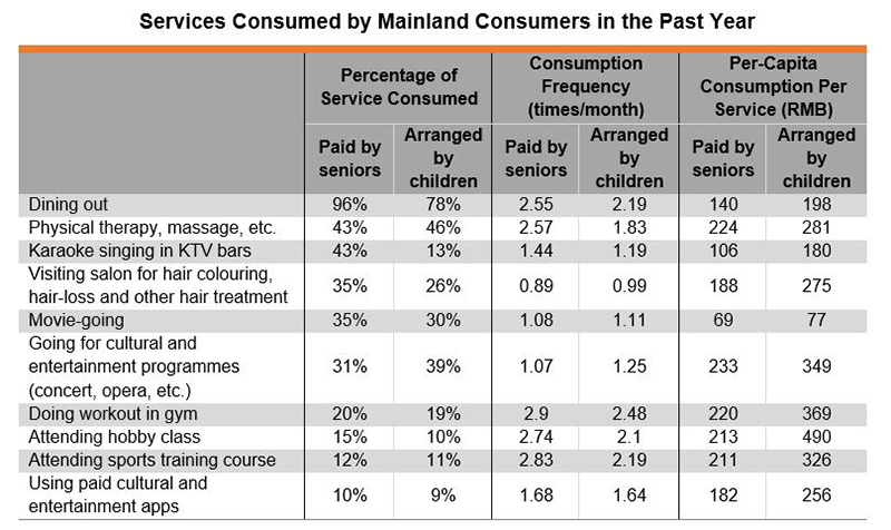 Table: Services Consumed by Mainland Consumers in the Past Year