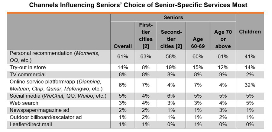 Table: Channels Influencing Seniors' Choice of Senior-Specific Services Most