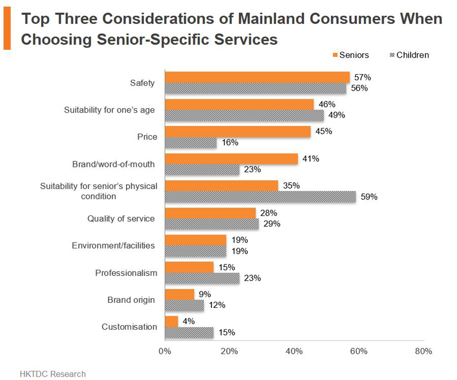 Chart: Top Three Considerations of Mainland Consumers When Choosing Senior-Specific Services